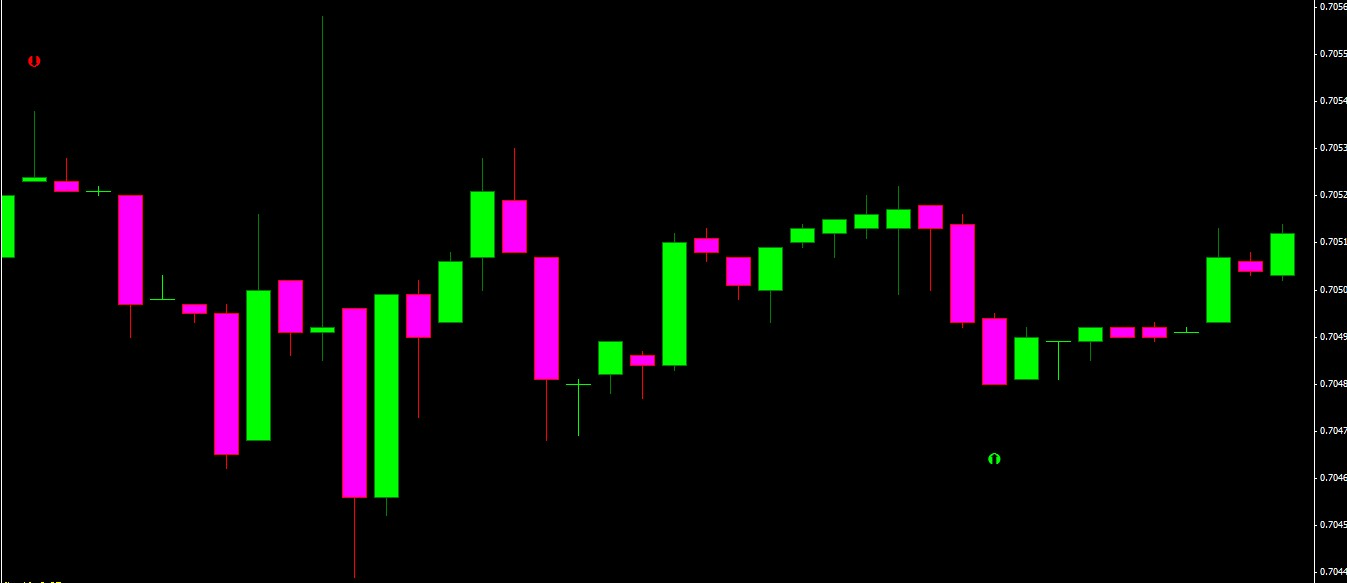 15 minute binary options indicator