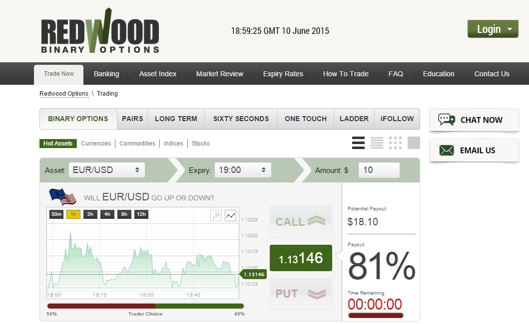 Reviews on redwood binary options