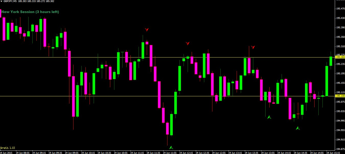 Price action strategies for binary options